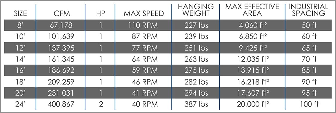 High Volume Low Speed Fan Specifications | HVLS Specs | Warehouse Products