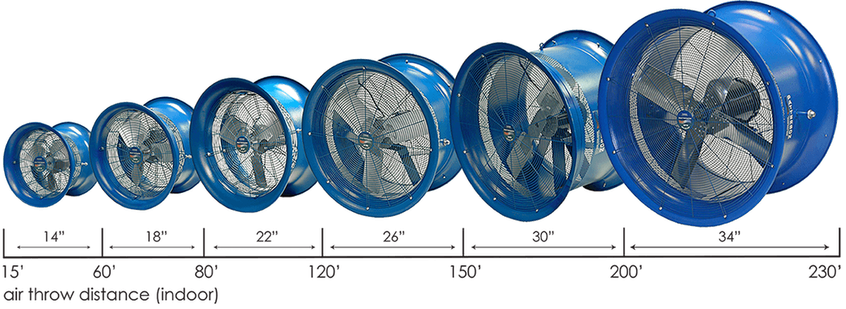 Air Throw Distance | Warehouse Fans | HVF