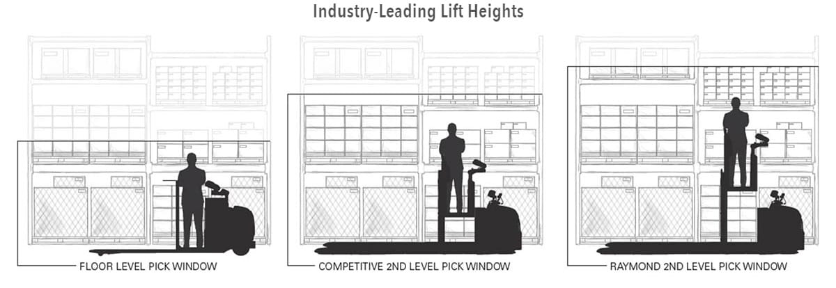 industry leading lift heights