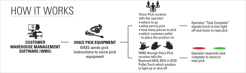 pick2pallet, how it works, p2p
